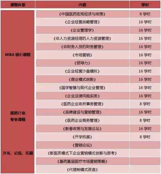 人大医药班 医药行业总裁班 医疗行业总裁班 医药行业工商管理课程