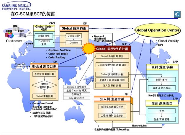 3怎样建立/完善计划体系-----一级主生产计划/二级生产计划