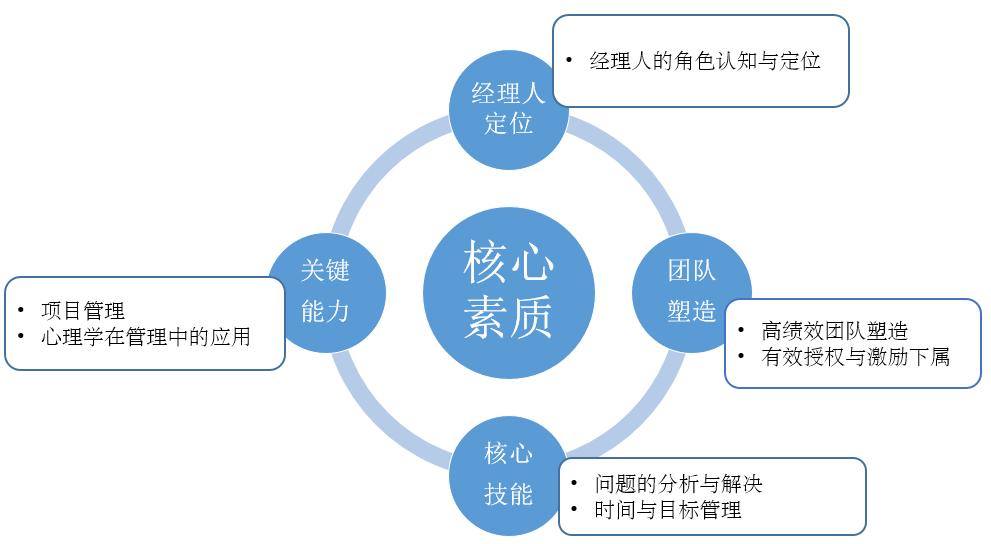 清华企业管理班 清华大学经理人课程 清华大学卓越经理人