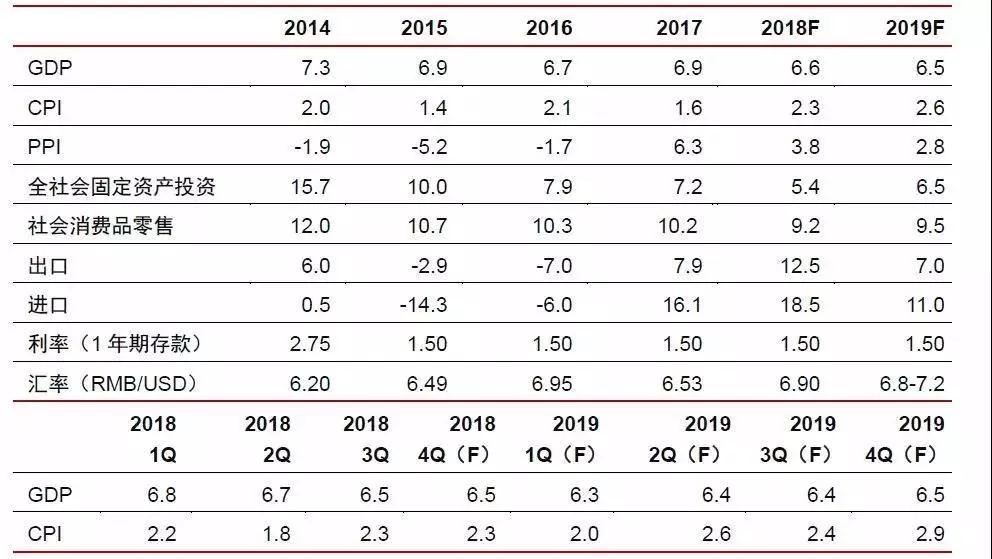 北京大学商业领袖EMBA班:2019年中国宏观经济预计数据