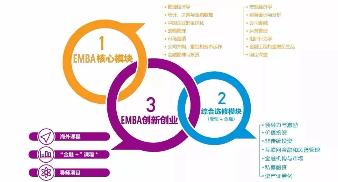 工商管理研修班 EMBA研修班 工商管理总裁班 北大工商班