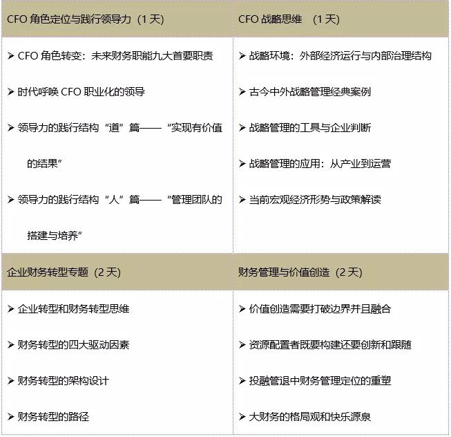 人大财务班 人大财务管理班 中国人民大学CFO班 财务管理研修班